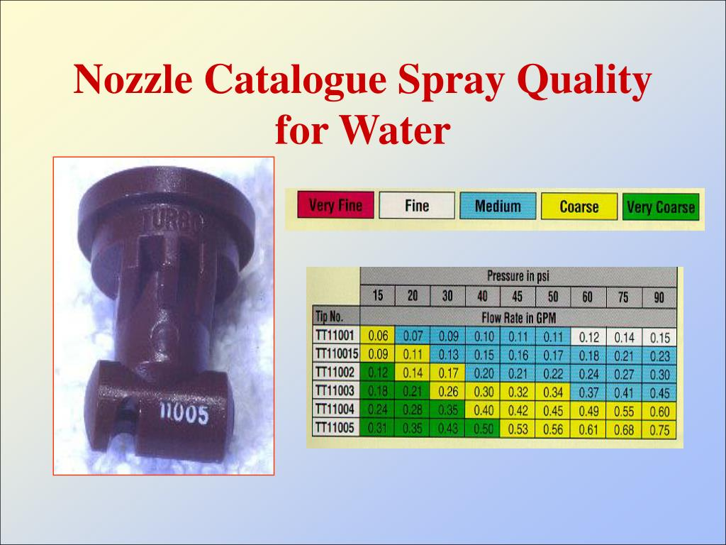 Nozzle Catalogue Spray Quality for Water