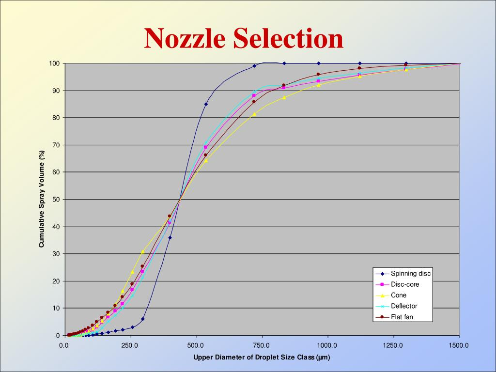 Nozzle Selection