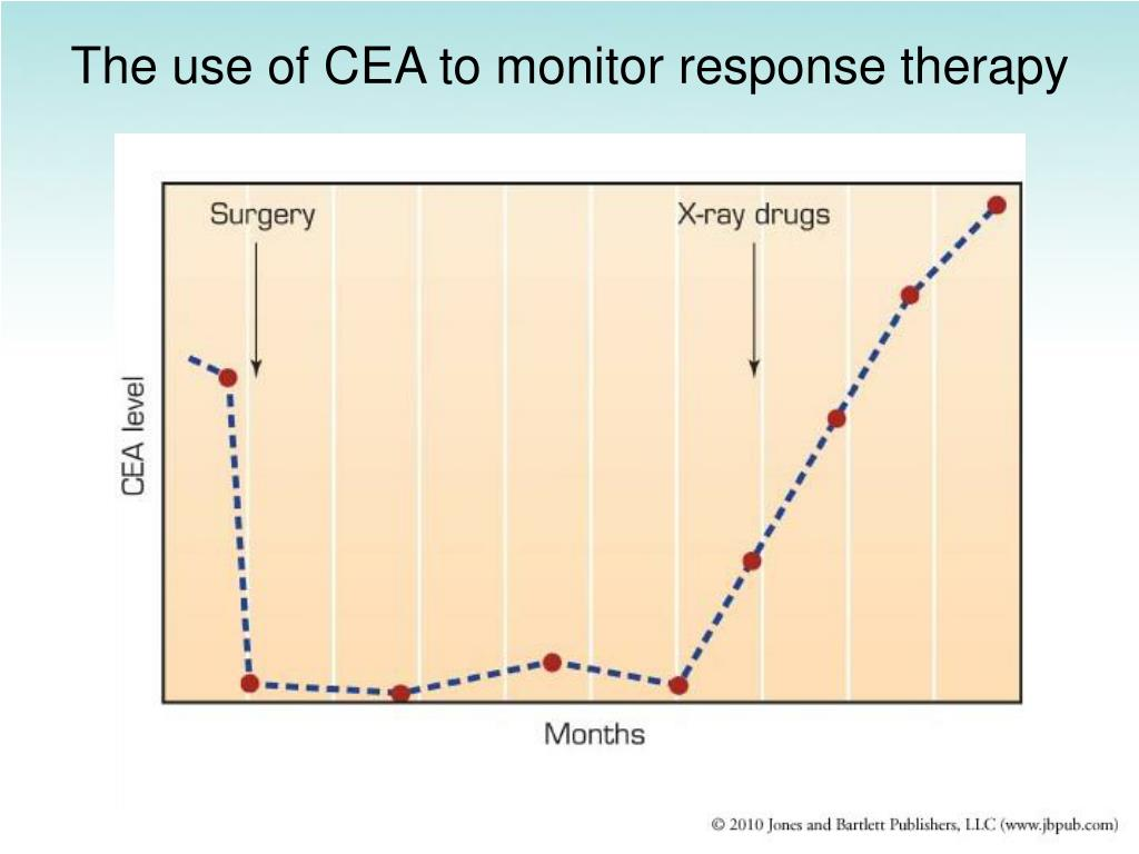 The use of CEA to monitor response therapy