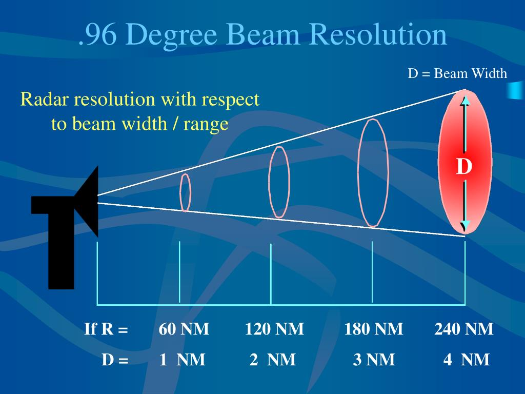 .96 Degree Beam Resolution