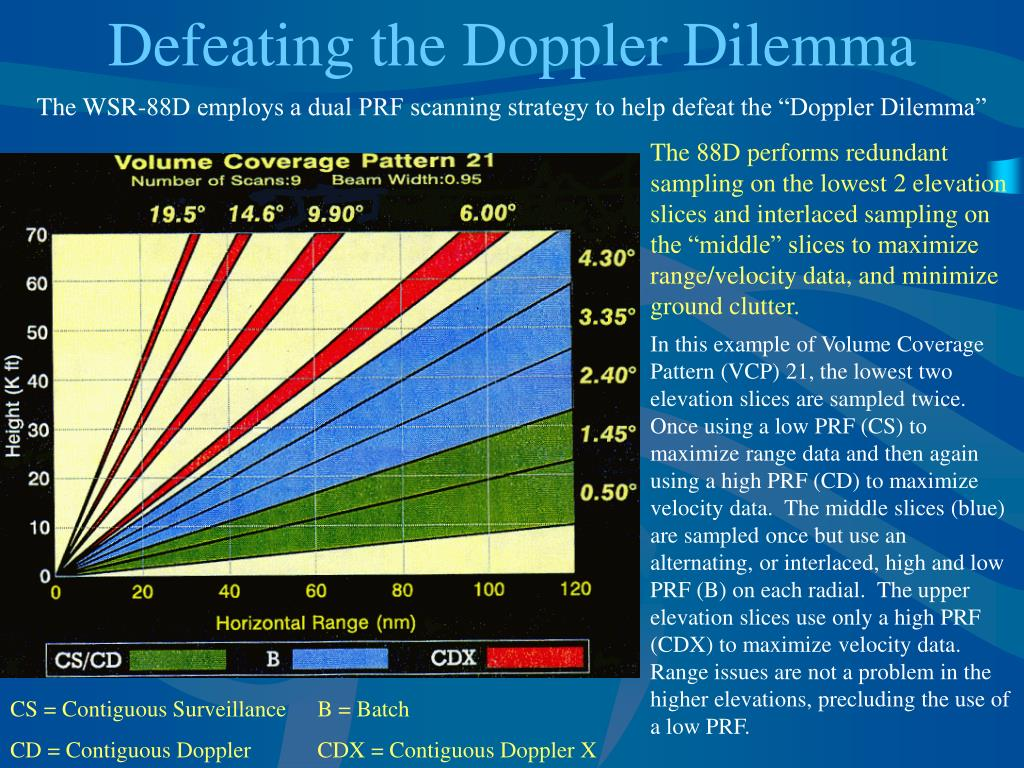 Defeating the Doppler Dilemma