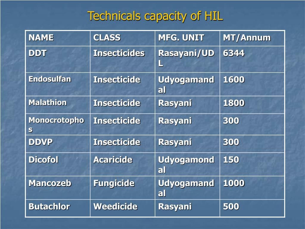 Technicals capacity of HIL