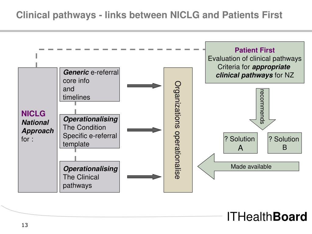 Clinical pathways - links between NICLG and Patients First
