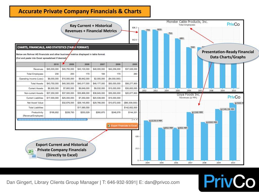 Key Current + Historical Revenues + Financial Metrics