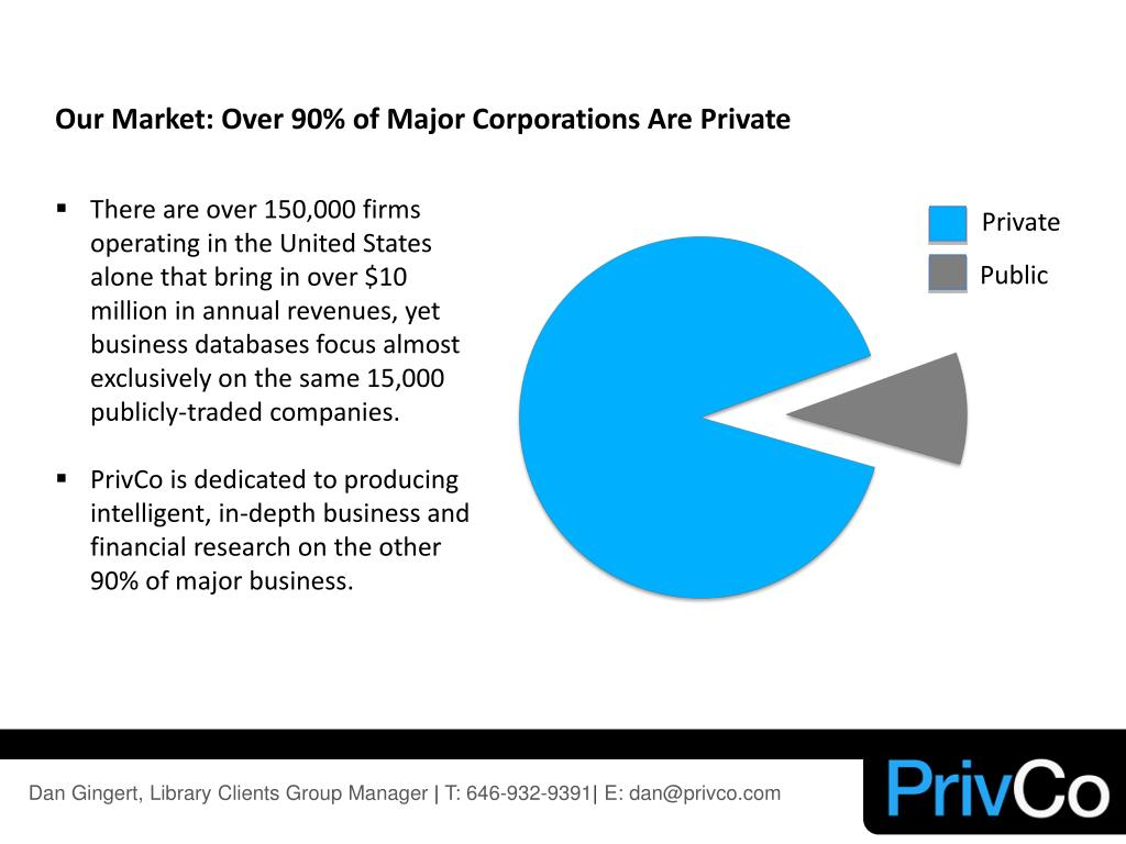 Our Market: Over 90% of Major Corporations Are Private