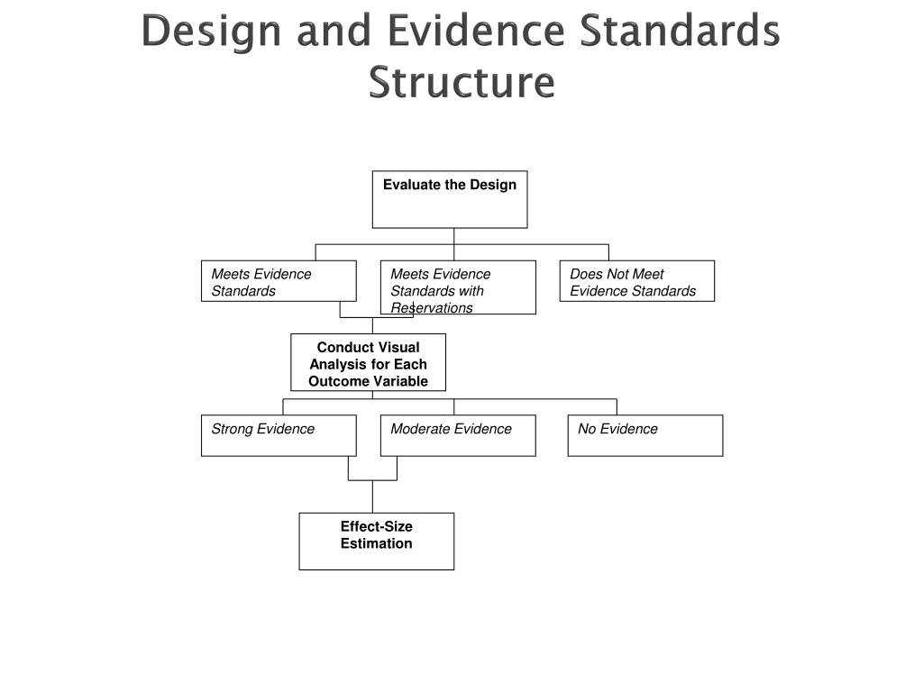 Design and Evidence Standards Structure