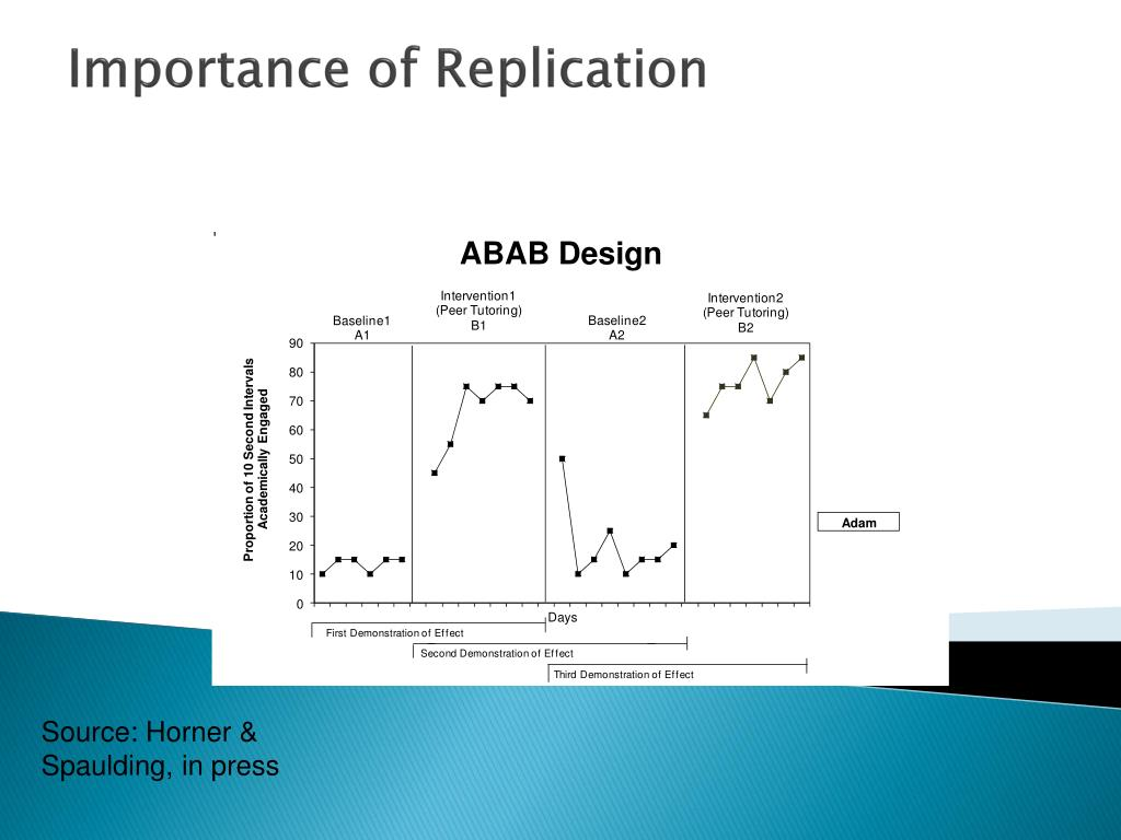 Importance of Replication
