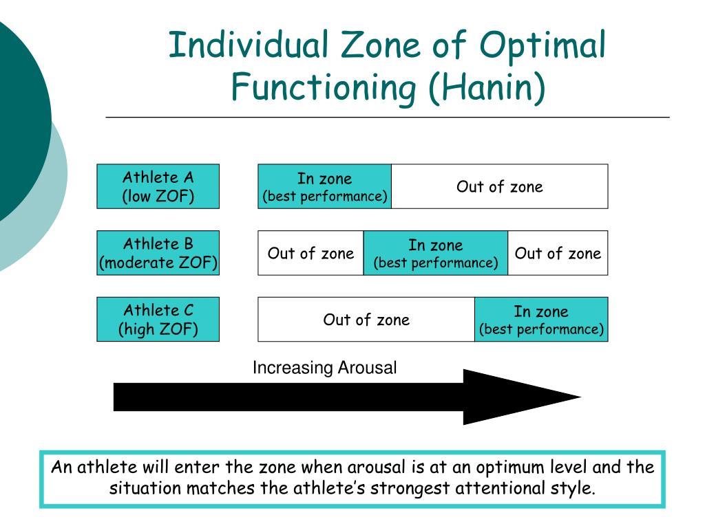 Individual Zone of Optimal Functioning (Hanin)