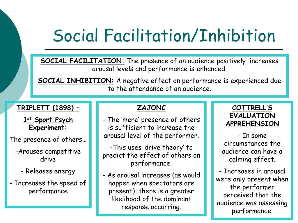 Social Facilitation/Inhibition