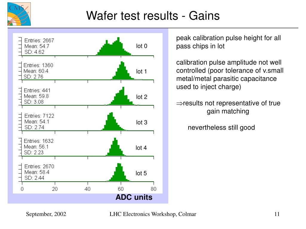 Wafer test results - Gains