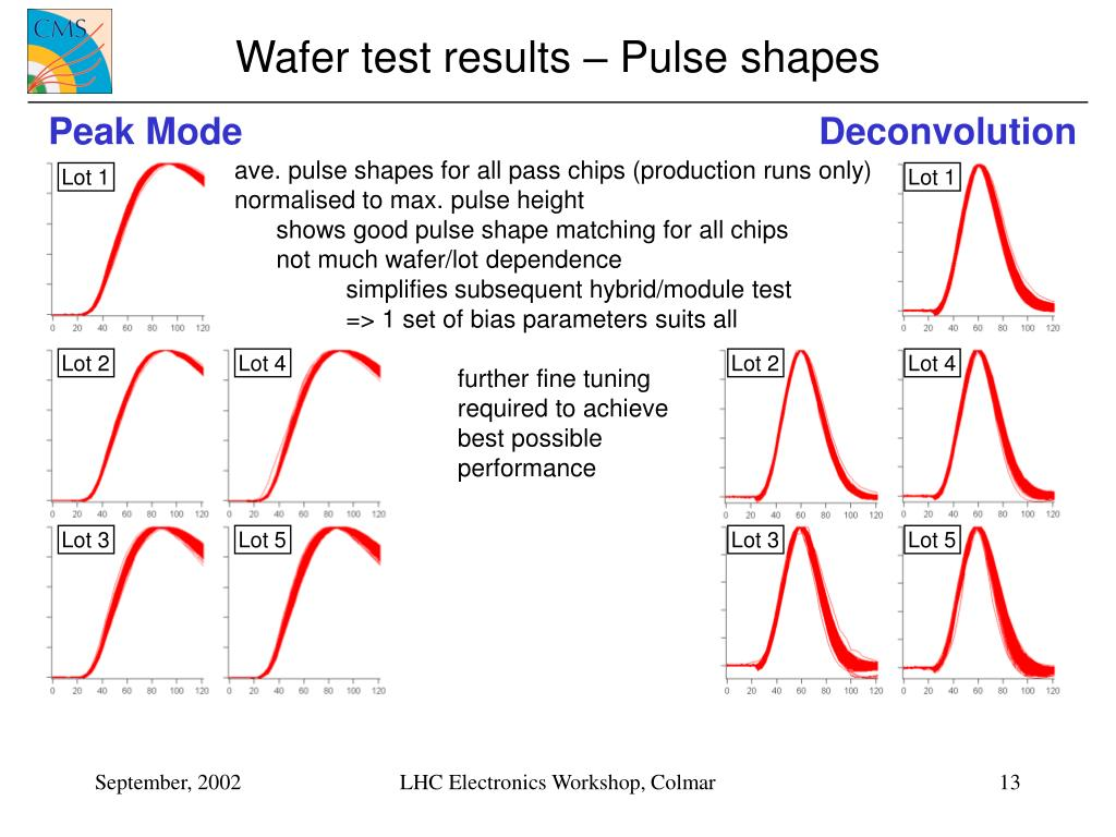 Wafer test results – Pulse shapes