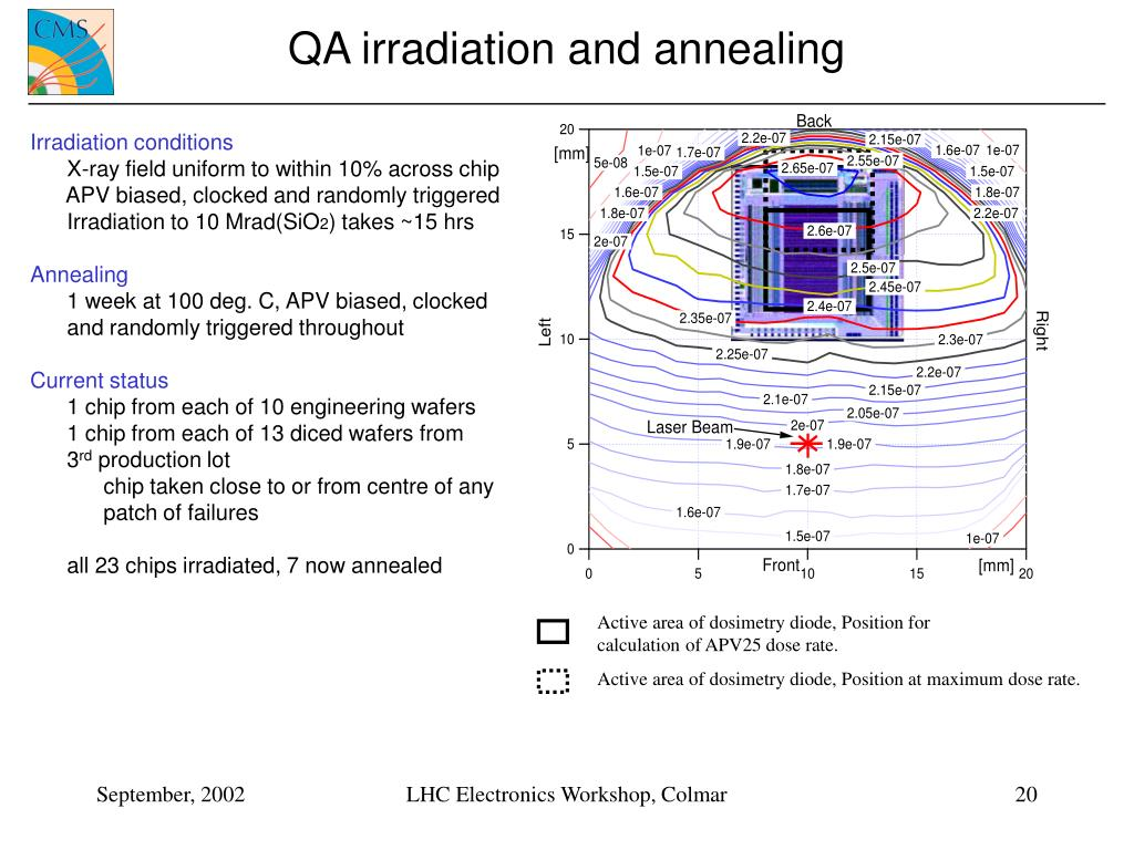 QA irradiation and annealing