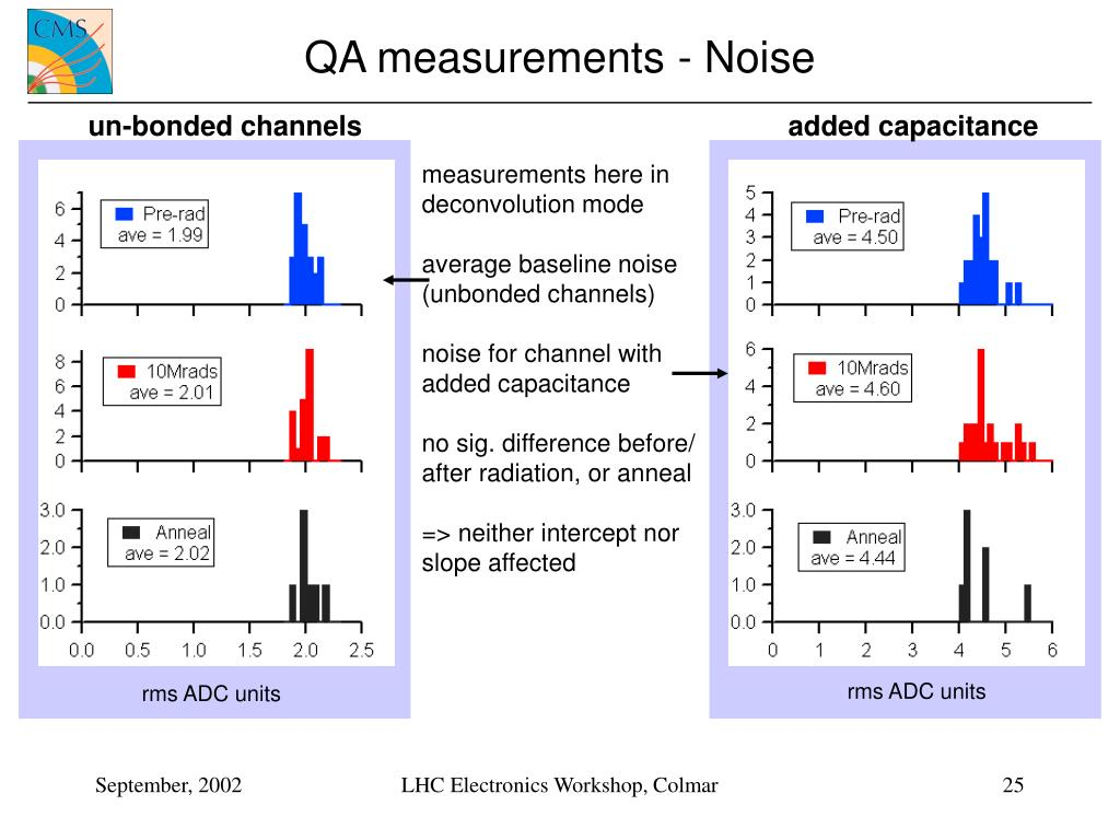 QA measurements - Noise