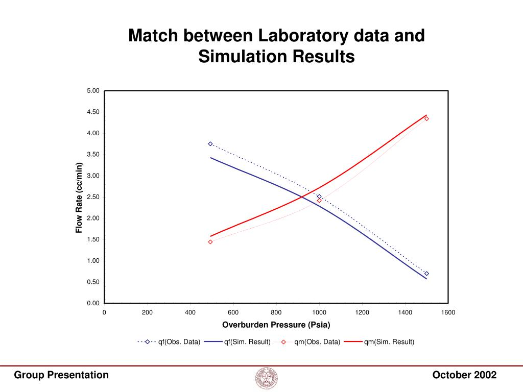 Match between Laboratory data and Simulation Results