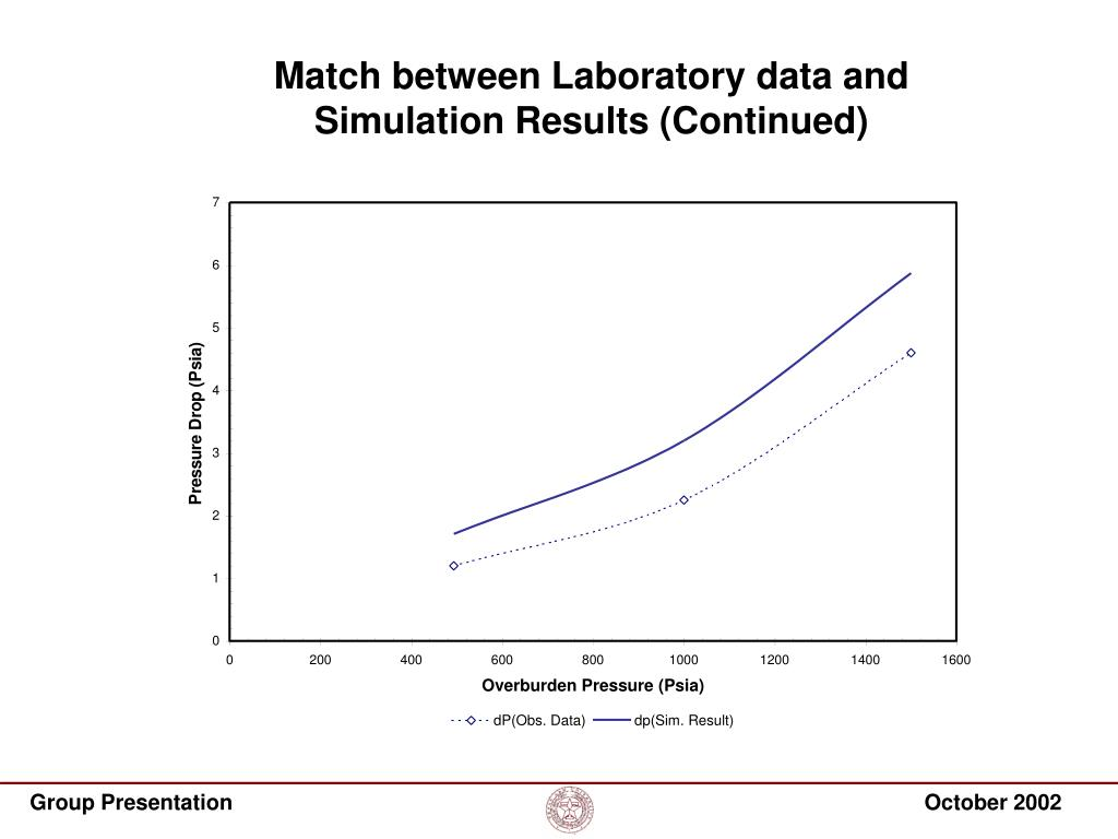 Match between Laboratory data and Simulation Results (Continued)