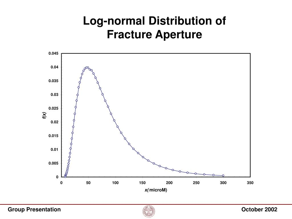 Log-normal Distribution of Fracture Aperture