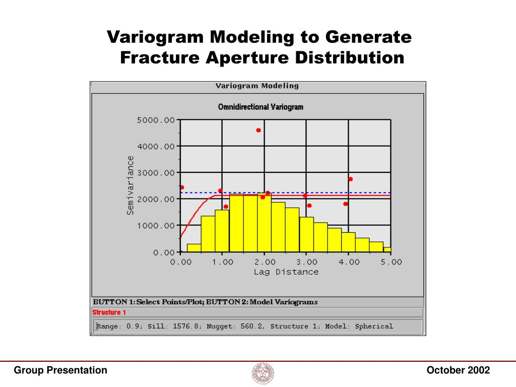 Variogram Modeling to Generate