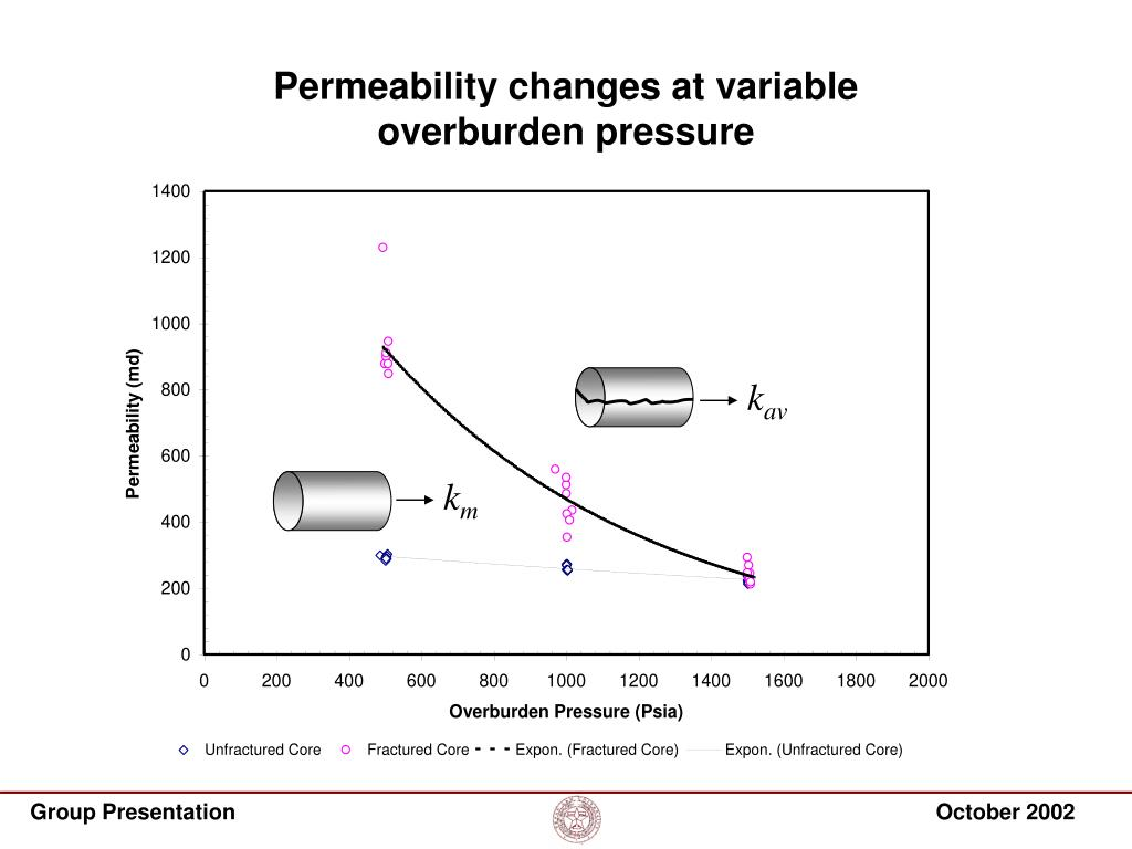 Permeability changes at variable overburden pressure