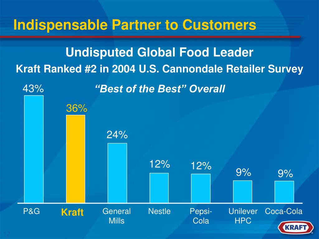 Indispensable Partner to Customers