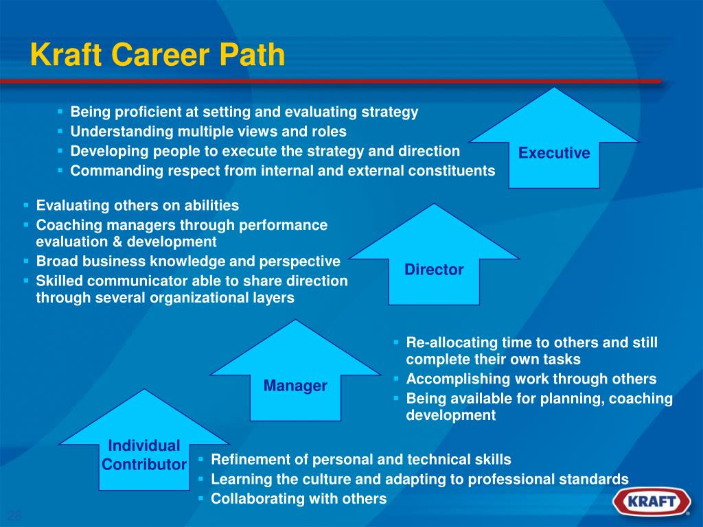 Kraft Career Path