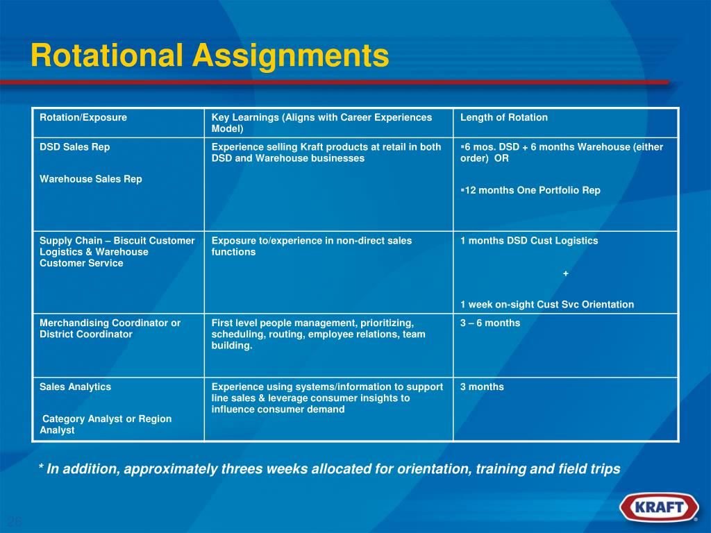 Rotational Assignments