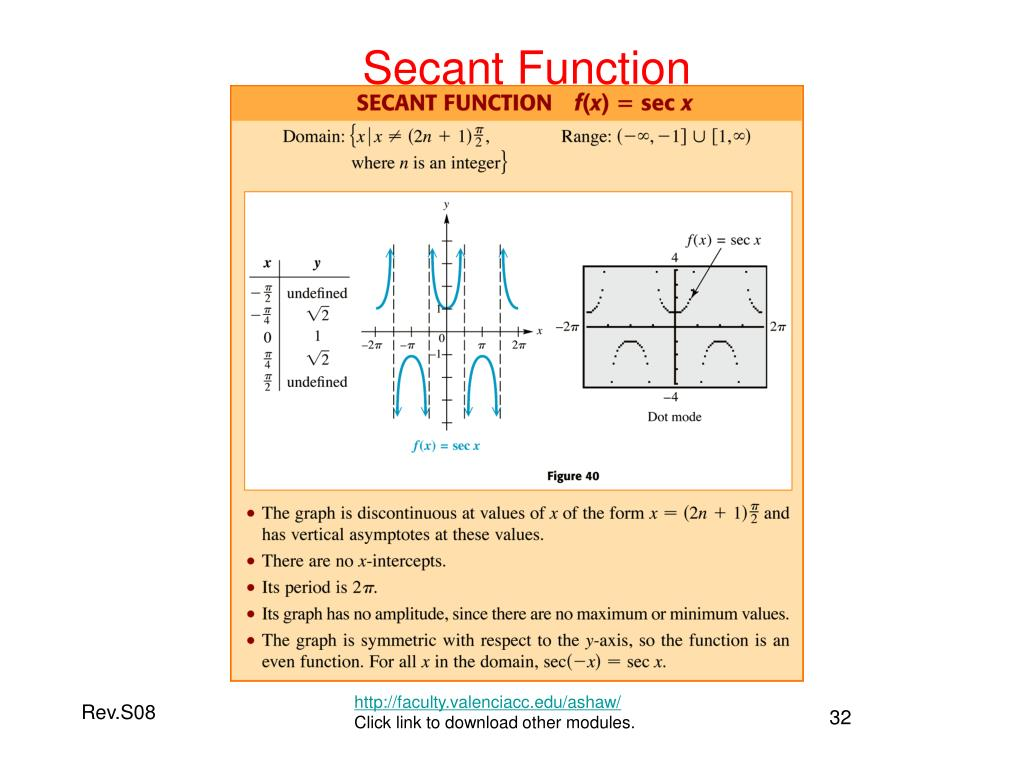 Secant Function