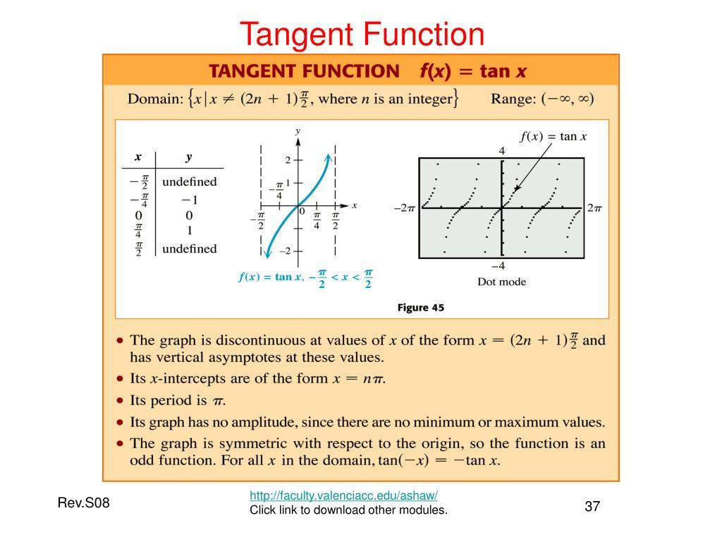 Tangent Function