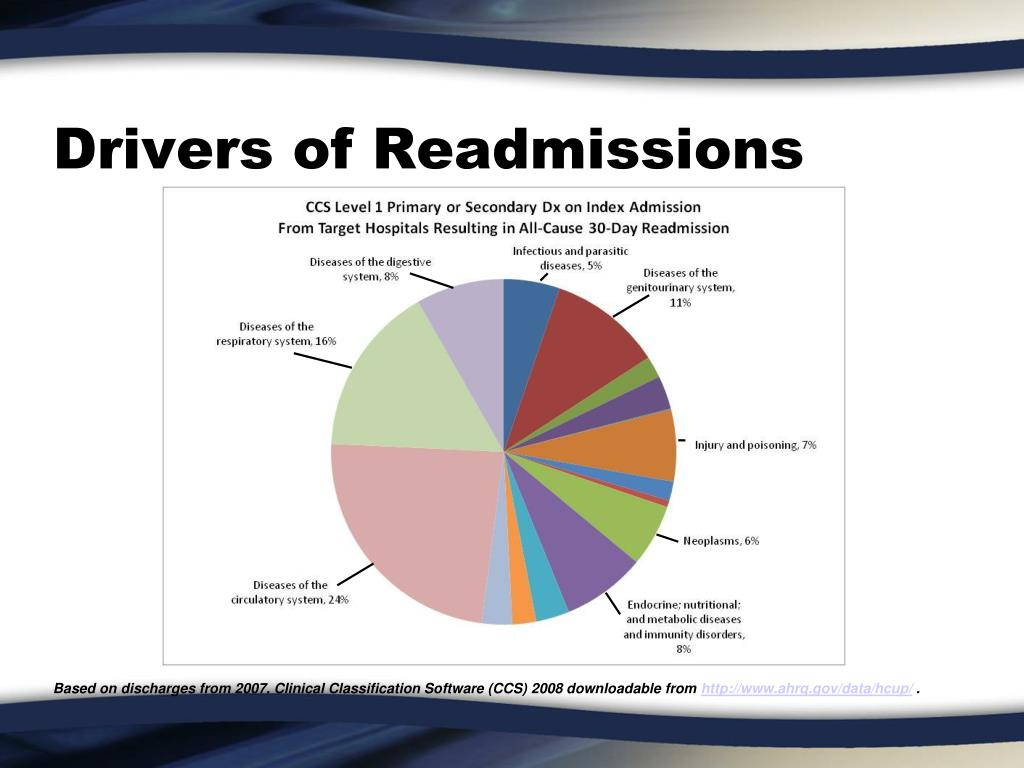Drivers of Readmissions