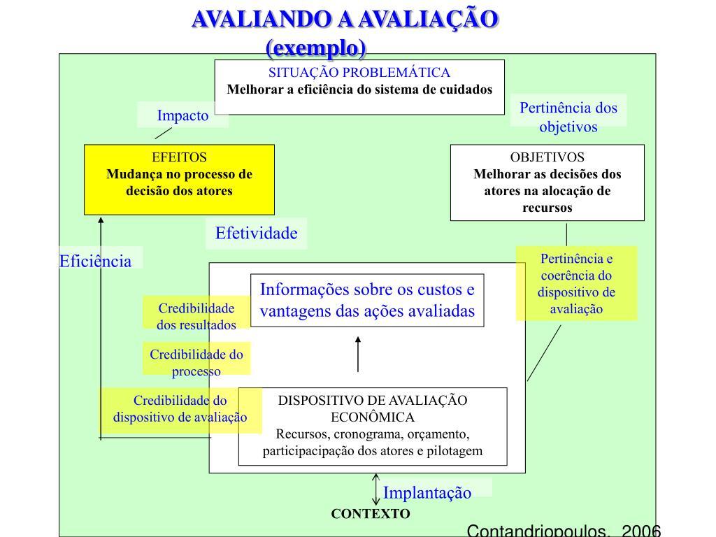 AVALIANDO A AVALIAÇÃO (exemplo)