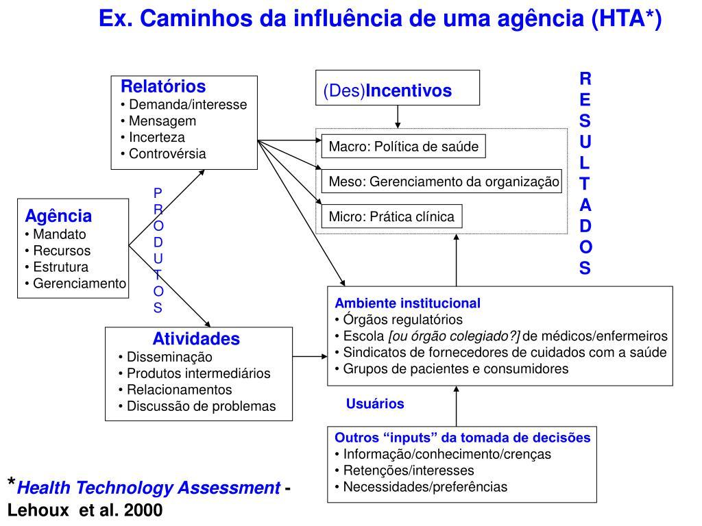 Ex. Caminhos da influência de uma agência (HTA*)