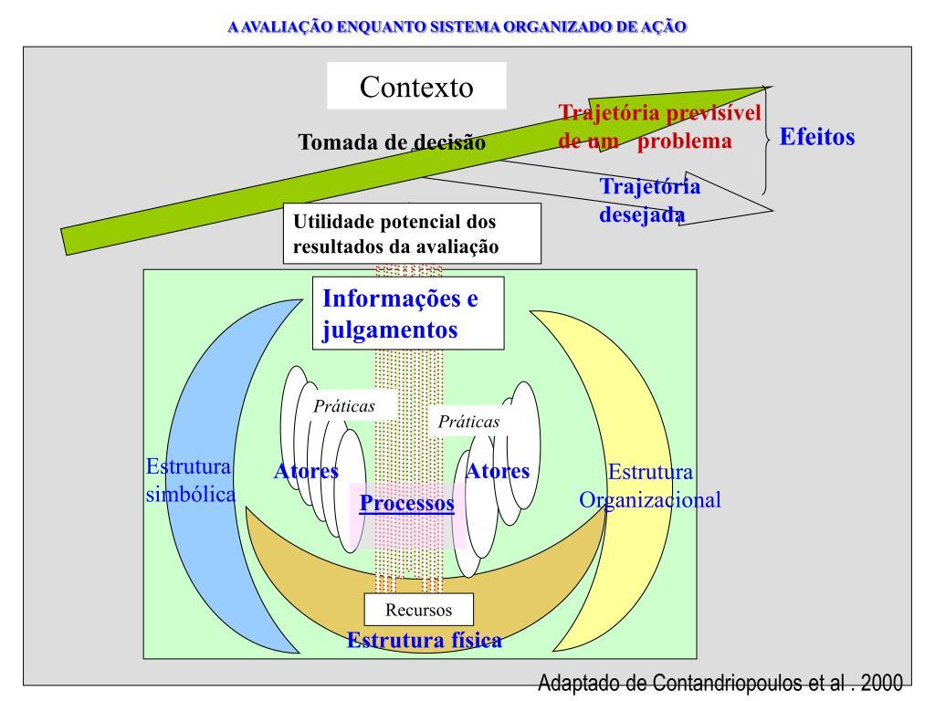 A AVALIAÇÃO ENQUANTO SISTEMA ORGANIZADO DE AÇÃO