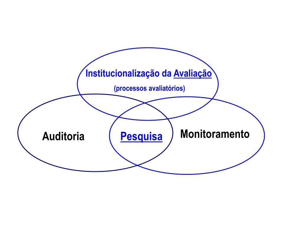 Institucionalização da