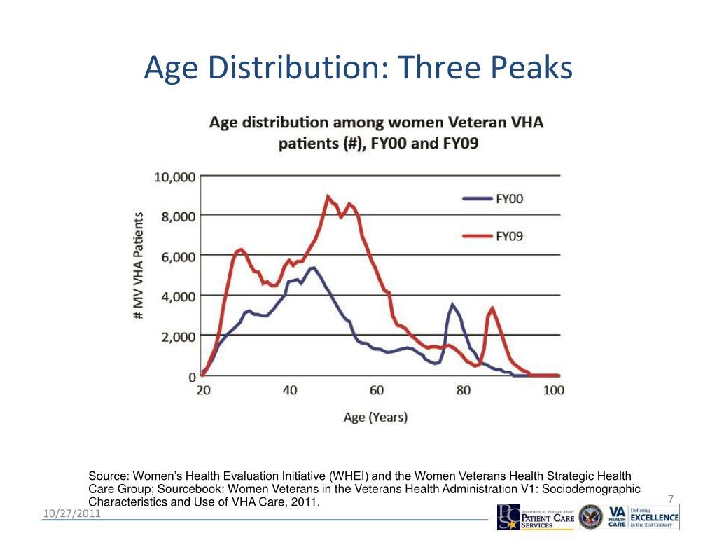 Age Distribution: Three Peaks