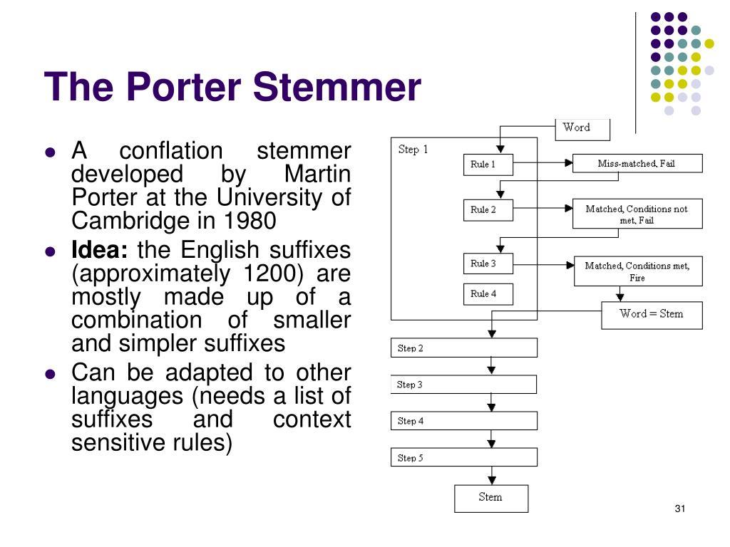 The Porter Stemmer