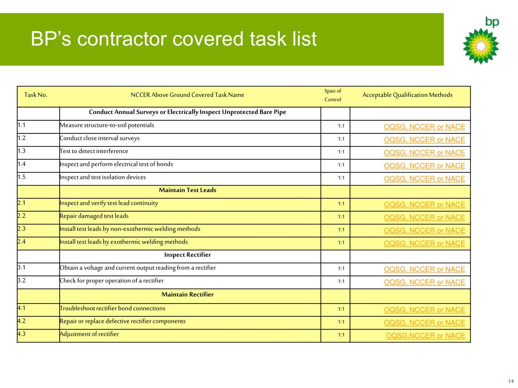 BP's contractor covered task list