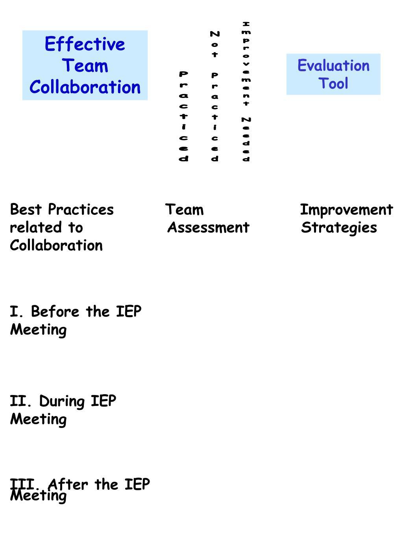 Effective Team Collaboration