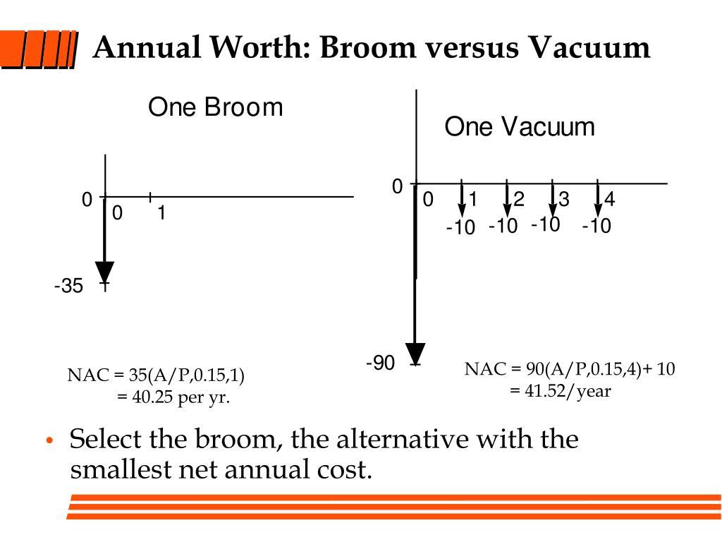 Annual Worth: Broom versus Vacuum