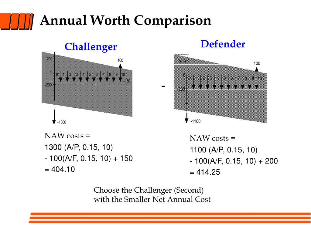 Annual Worth Comparison