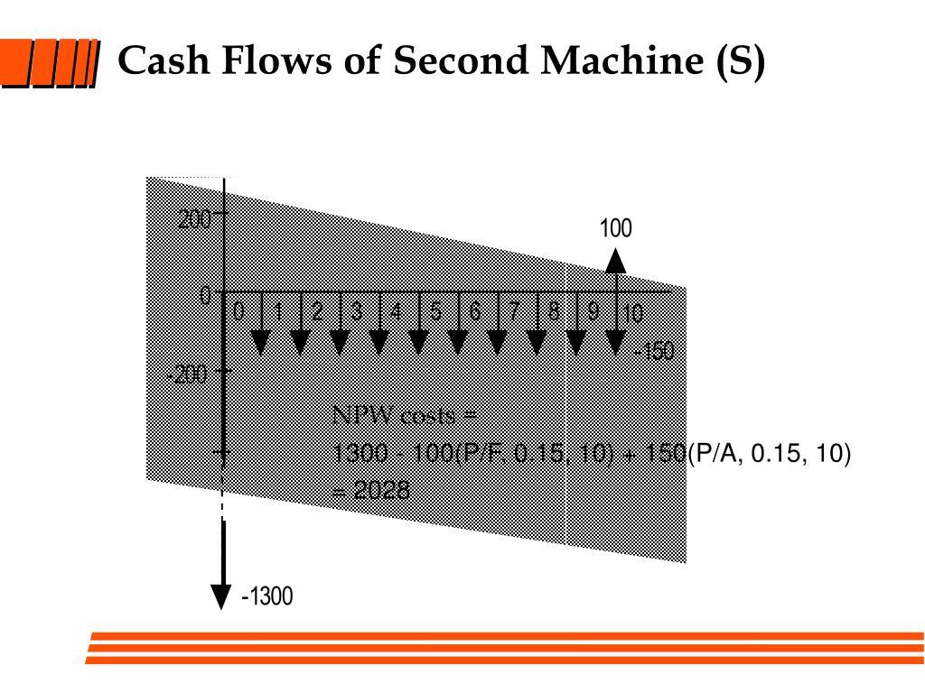 Cash Flows of Second Machine (S)