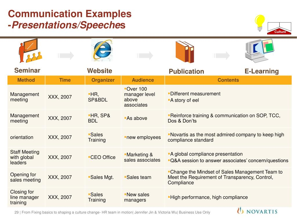Communication Examples
