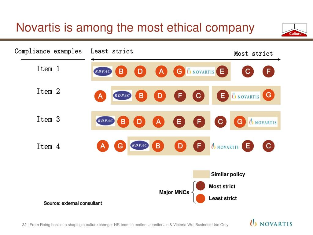 Novartis is among the most ethical company