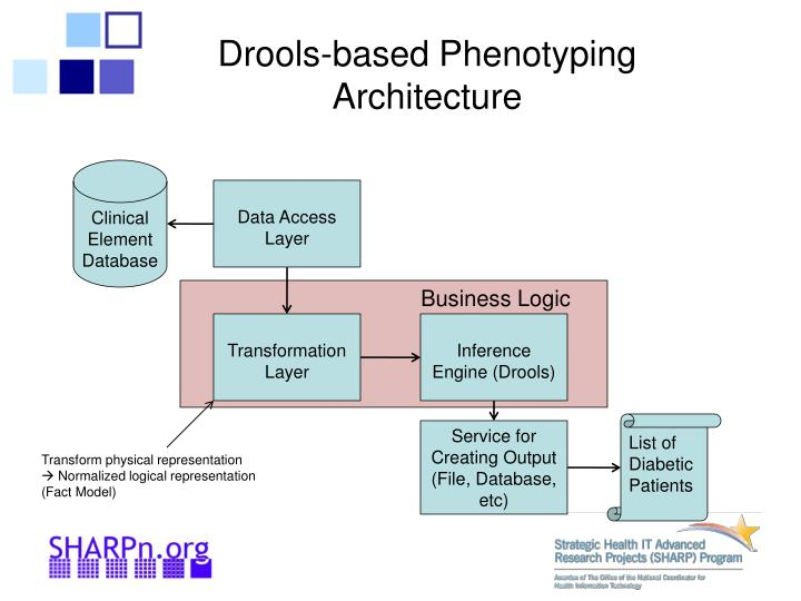 Drools-based Phenotyping