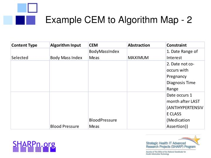 Example CEM to Algorithm Map - 2