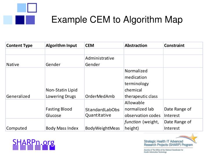 Example CEM to Algorithm Map