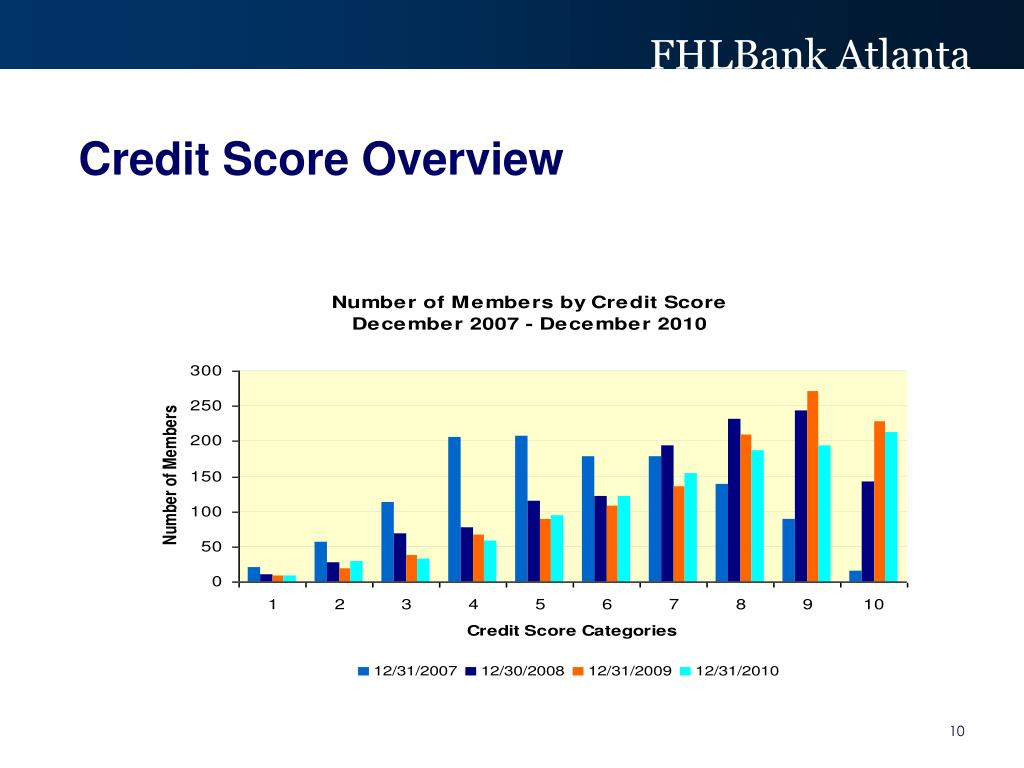 Credit Score Overview