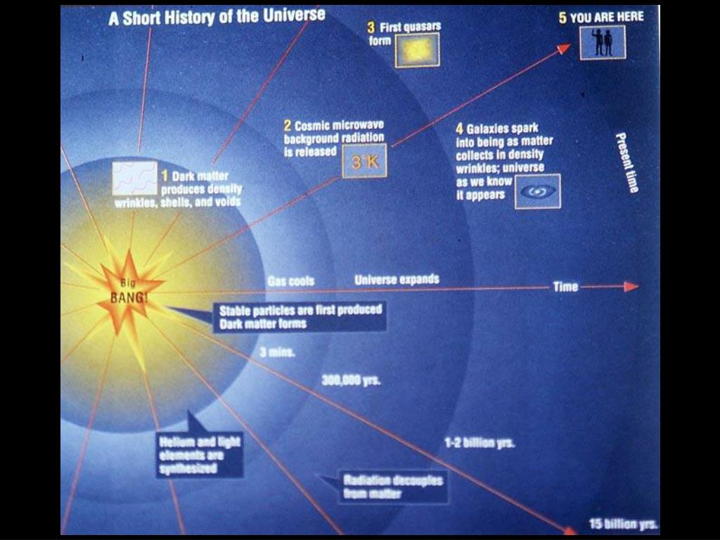 Short history of universe