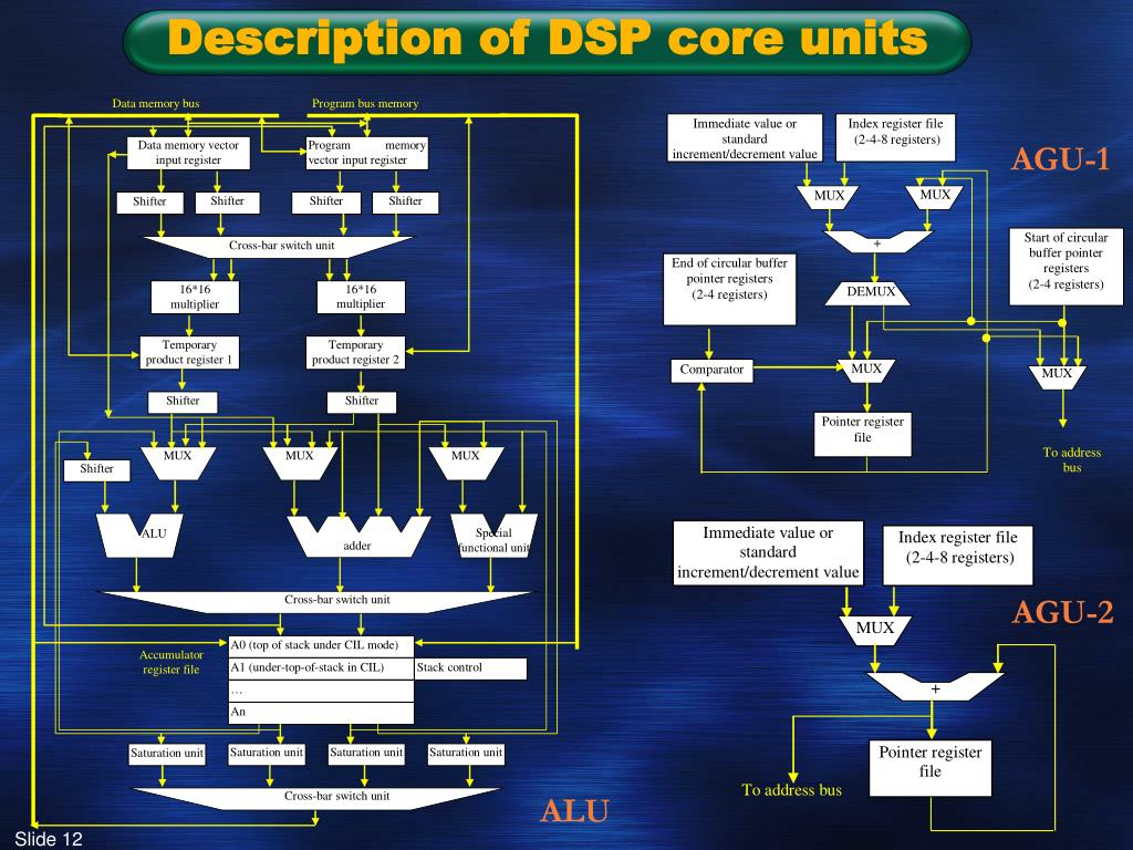 Description of DSP core units