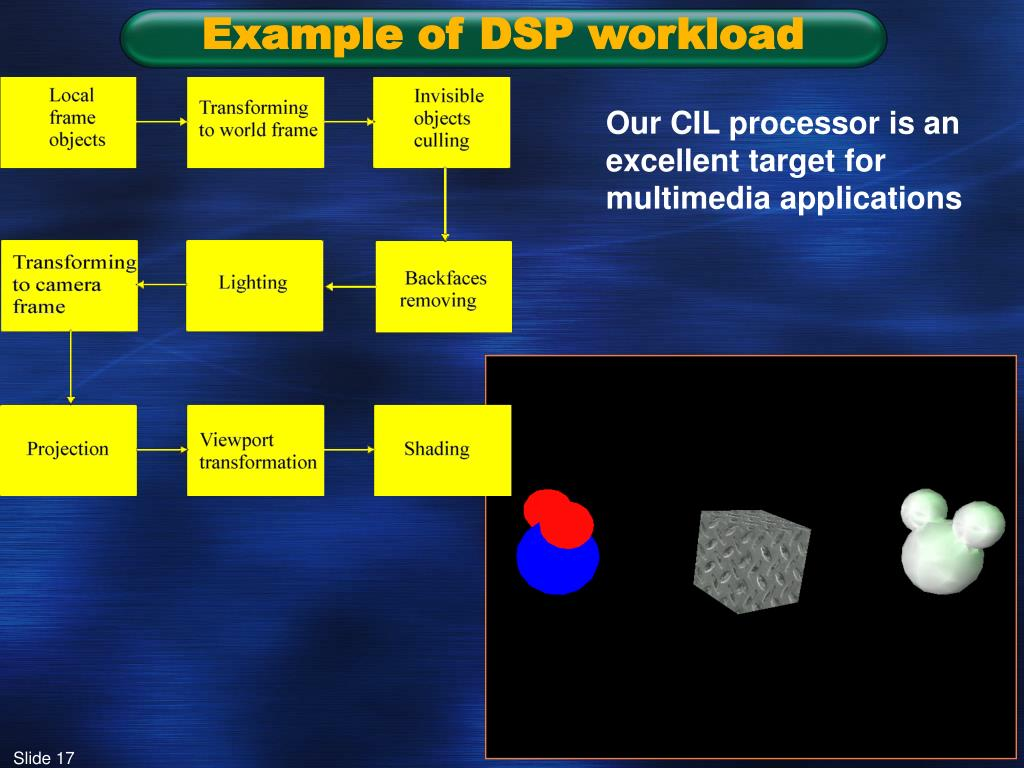 Example of DSP workload