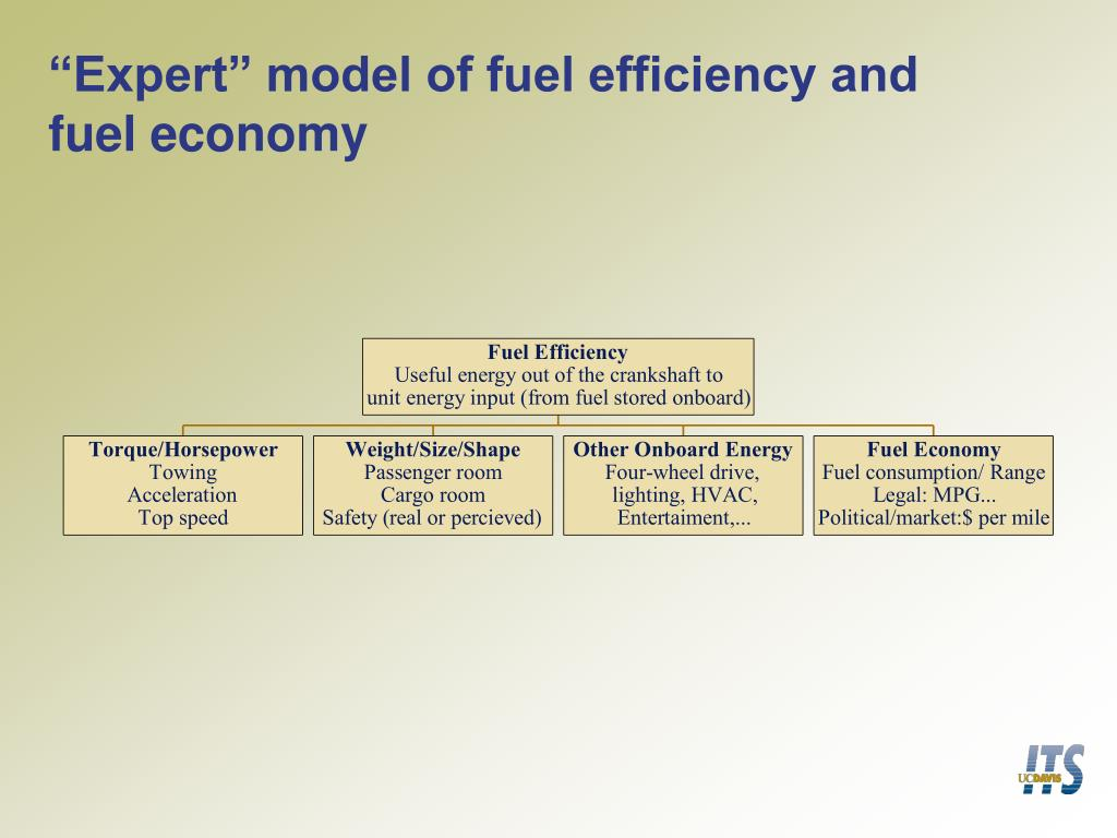 """Expert"" model of fuel efficiency and"
