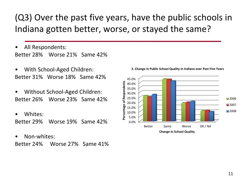 (Q3) Over the past five years, have the public schools in Indiana gotten better, worse, or stayed the same?